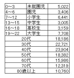 武蔵野市の人口データ